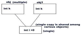 static Block Static Method Static Variable