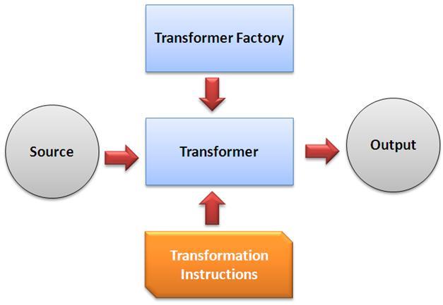 Extensible Stylesheet Language Transformations