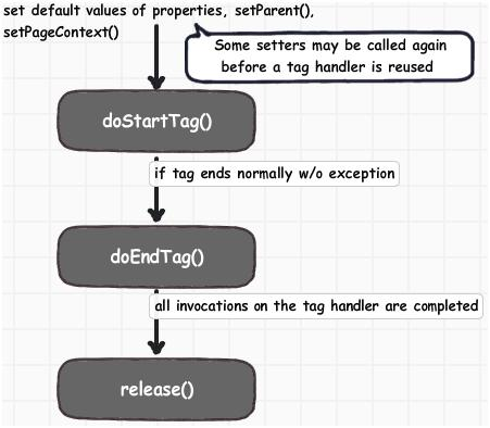 Life Cycle of Tag Interface