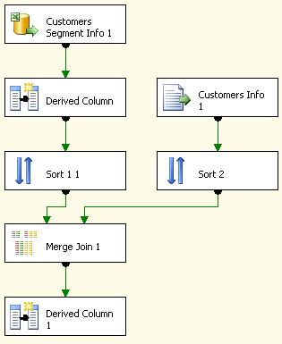 Merge Two InConsistent Data in ETL project of SSIS