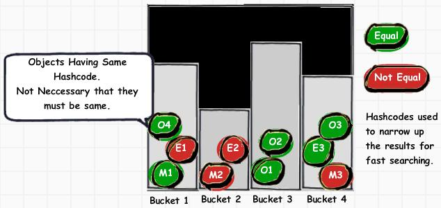 How Hashcode works in java