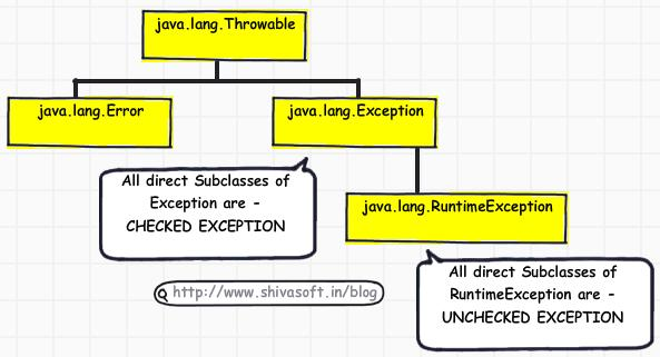JAVA Exception Framework