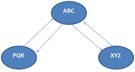 SAP Create CUA - Central User Administration