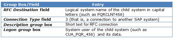SAP Create RFC destinations