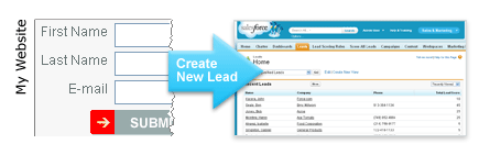 Web-to-Lead in Salesforce