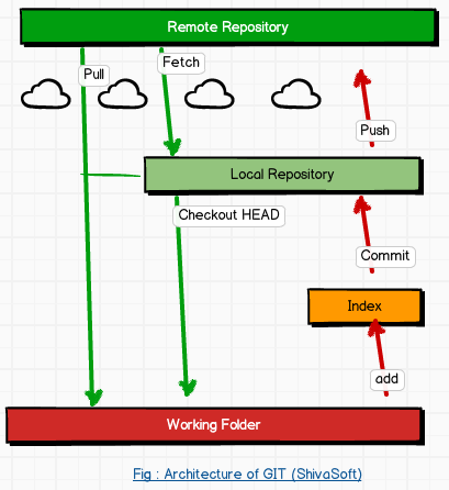 Architecture of GIT