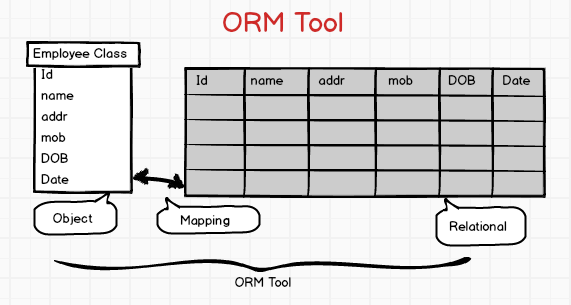 ORM Tool
