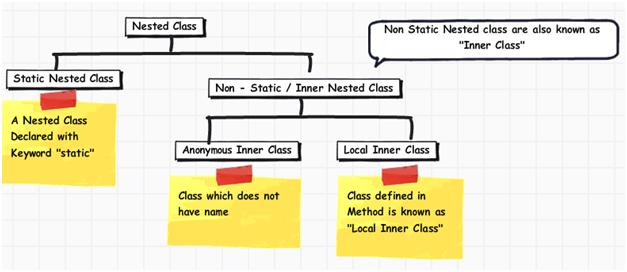 Nested Class and its necessity with example – All about Web and Cloud