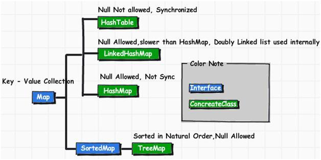 Java map tutorial