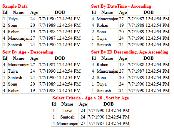 Selecting and Sorting in DataTable – ASP net C# – Jitendra