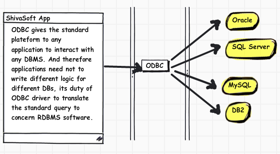 How ODBC Works