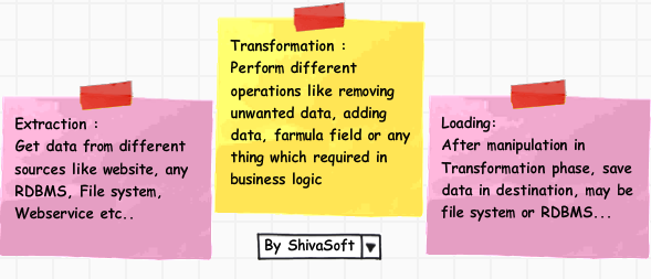 What is ETL Extraction Transformation Loading