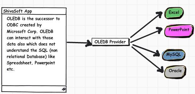 What is OLEDB