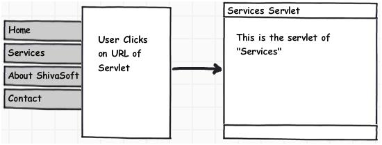 Client Browse Servlet URL