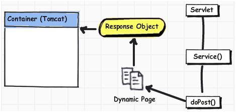 Servlet - doPost  - response object