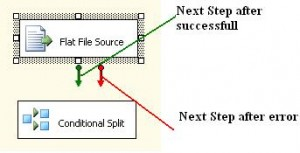 Success and error steps in SSIS