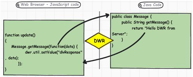 How DWR works in Java