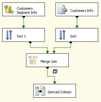 Merge Two Data in ETL project of SSIS