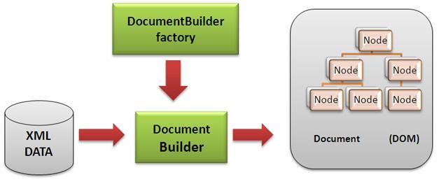 XML Processing using DOM in JAXP