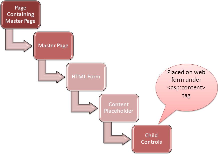 ASP NET Page Lifecycle – Jitendra Zaa's Blog