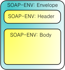 SOAP Message Format for Web Services