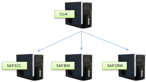 Central User Administration (CUA) in SAP