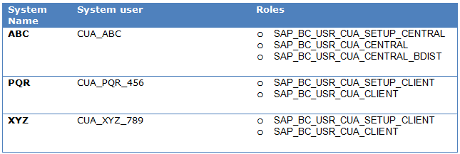 SAP CUA System User Role