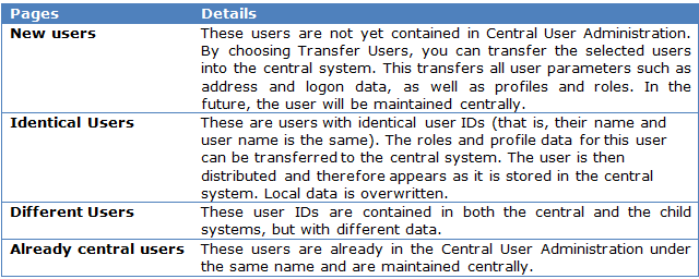 SAP Transfer User